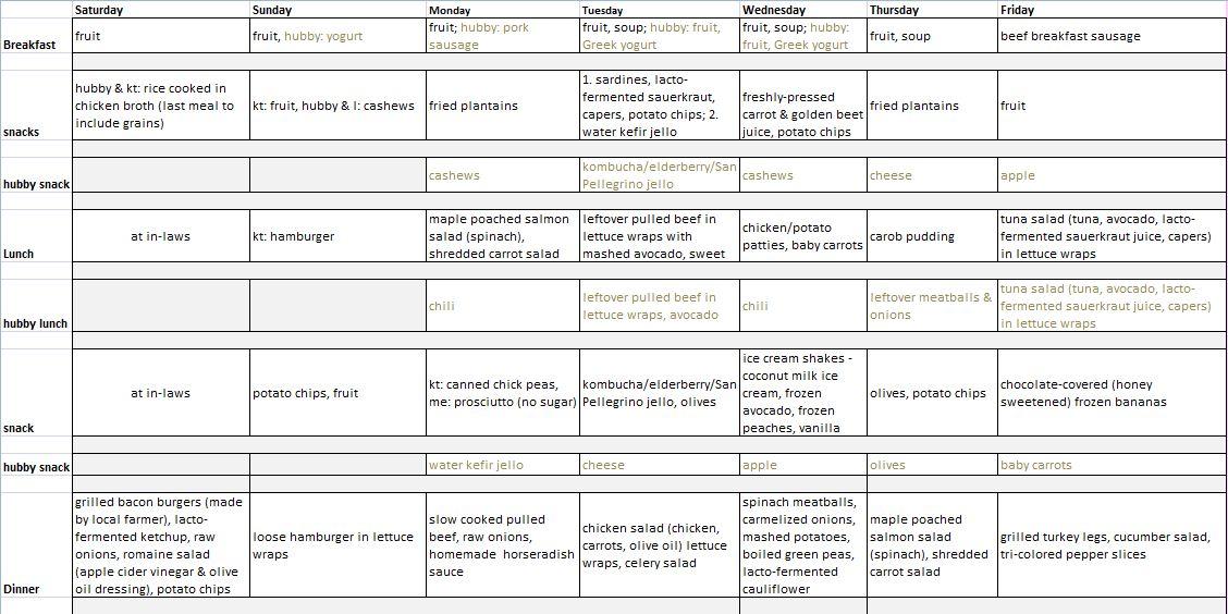 rotation diet menu week 1